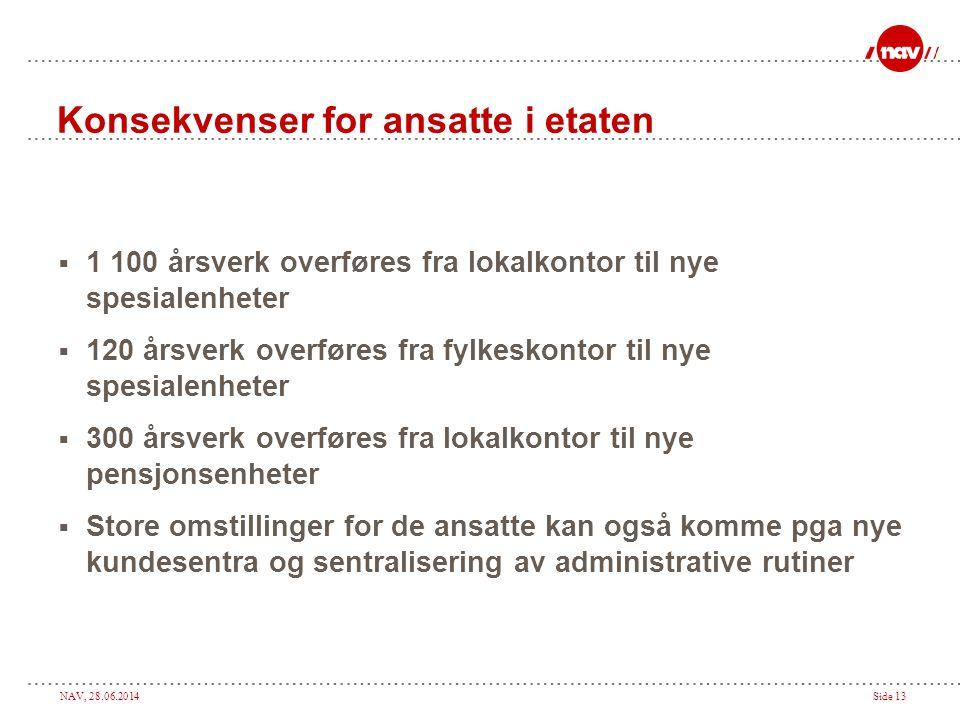 NAV, 28.06.2014Side 13 Konsekvenser for ansatte i etaten  1 100 årsverk overføres fra lokalkontor til nye spesialenheter  120 årsverk overføres fra