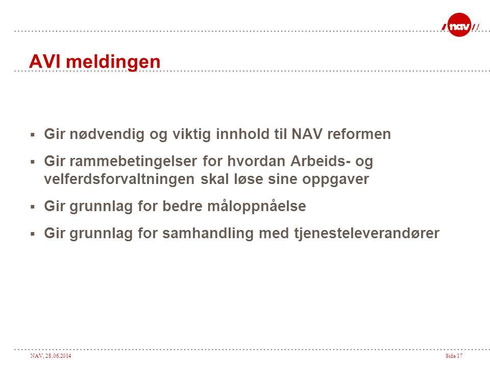 NAV, 28.06.2014Side 17 AVI meldingen  Gir nødvendig og viktig innhold til NAV reformen  Gir rammebetingelser for hvordan Arbeids- og velferdsforvalt