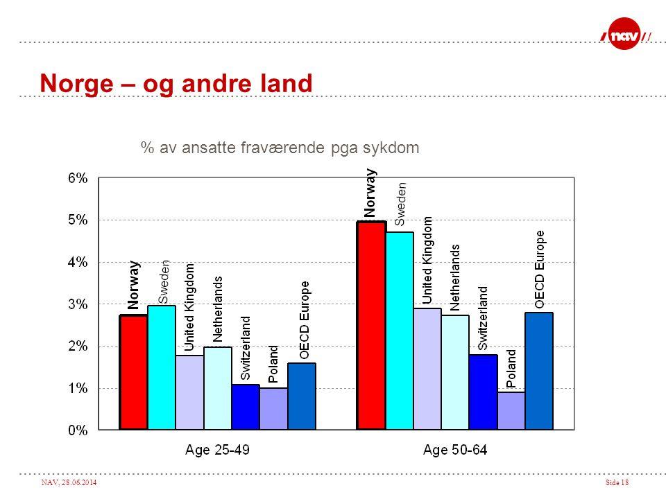 NAV, 28.06.2014Side 18 Source: EULFS. % av ansatte fraværende pga sykdom Norge – og andre land