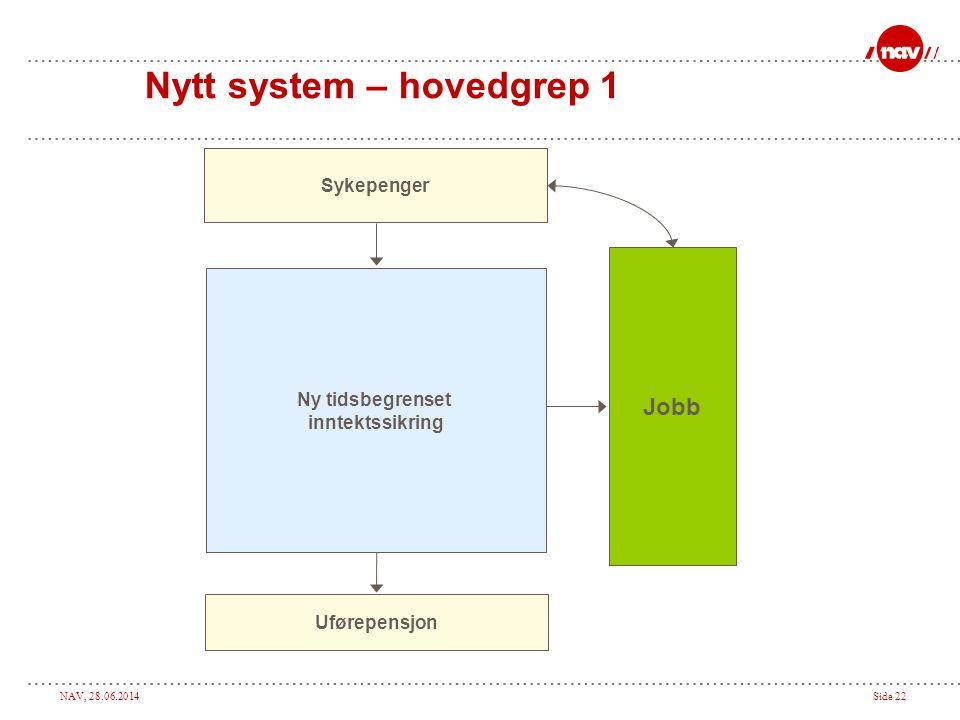 NAV, 28.06.2014Side 22 Nytt system – hovedgrep 1 Sykepenger Jobb Uførepensjon Ny tidsbegrenset inntektssikring