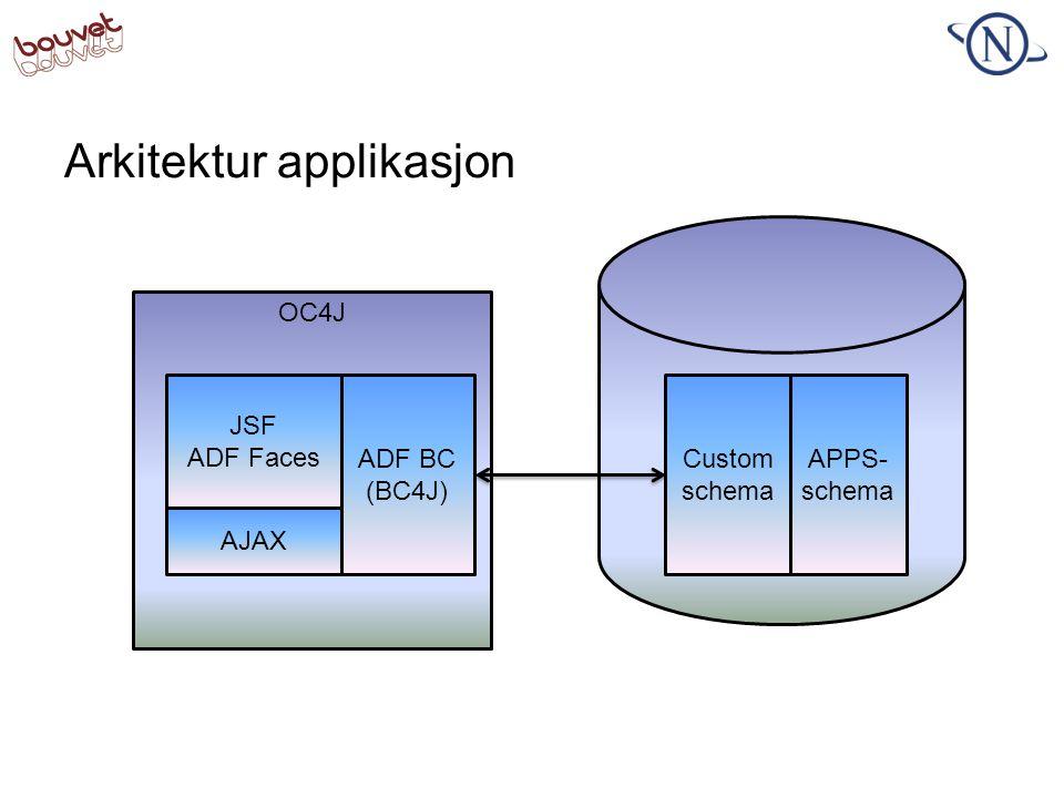 Arkitektur applikasjon OC4J Custom schema APPS- schema JSF ADF Faces ADF BC (BC4J) AJAX