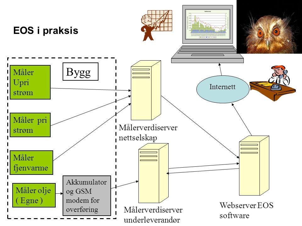 EOS i praksis Måler pri strøm Måler Upri strøm Måler olje ( Egne ) Måler fjenvarme Webserver EOS software Målerverdiserver nettselskap Målerverdiserve