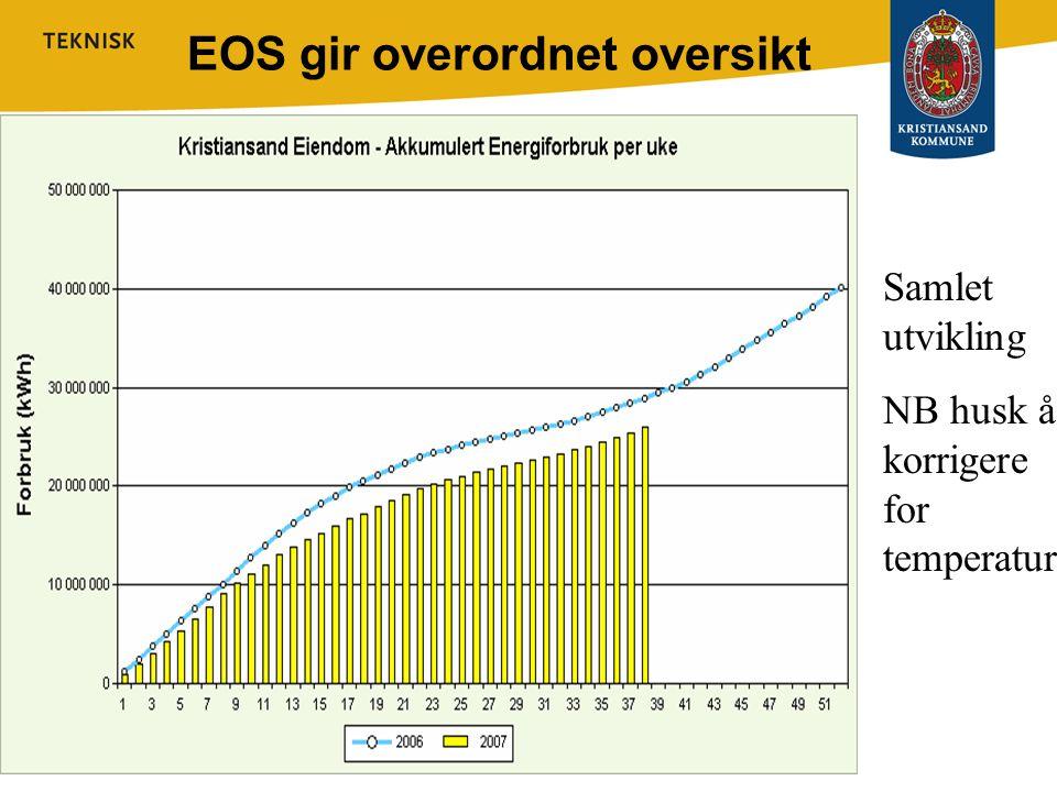EOS gir overordnet oversikt Samlet utvikling NB husk å korrigere for temperatur