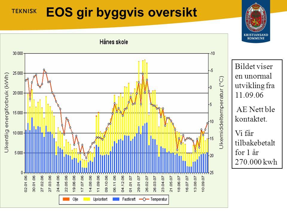 EOS gir byggvis oversikt Bildet viser en unormal utvikling fra 11.09.06 AE Nett ble kontaktet. Vi får tilbakebetalt for 1 år 270.000 kwh