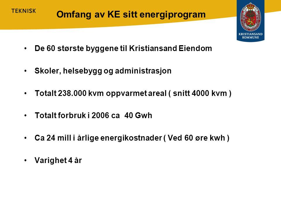 Omfang av KE sitt energiprogram •De 60 største byggene til Kristiansand Eiendom •Skoler, helsebygg og administrasjon •Totalt 238.000 kvm oppvarmet are