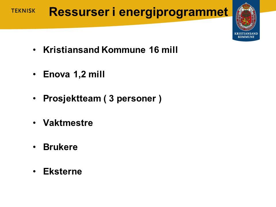 Ressurser i energiprogrammet •Kristiansand Kommune 16 mill •Enova 1,2 mill •Prosjektteam ( 3 personer ) •Vaktmestre •Brukere •Eksterne