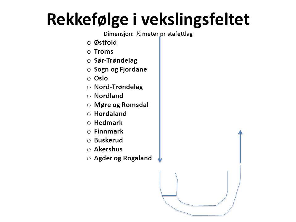 Rekkefølge i vekslingsfeltet Dimensjon: ½ meter pr stafettlag o Østfold o Troms o Sør-Trøndelag o Sogn og Fjordane o Oslo o Nord-Trøndelag o Nordland