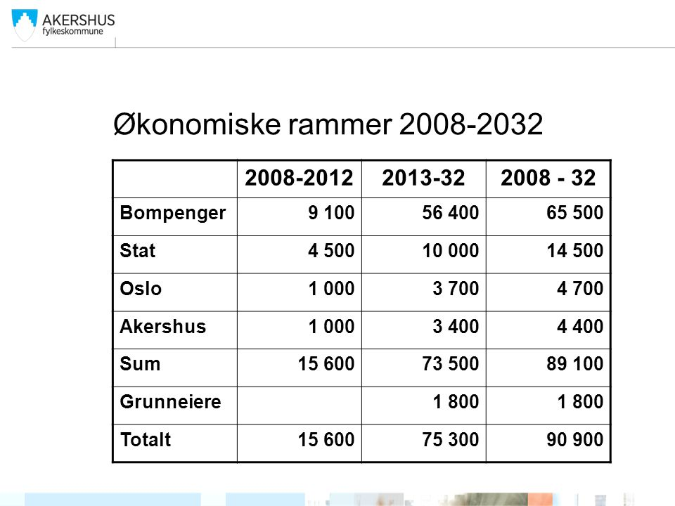 Økonomiske rammer 2008-2032 2008-20122013-322008 - 32 Bompenger9 10056 40065 500 Stat4 50010 00014 500 Oslo1 0003 7004 700 Akershus1 0003 4004 400 Sum