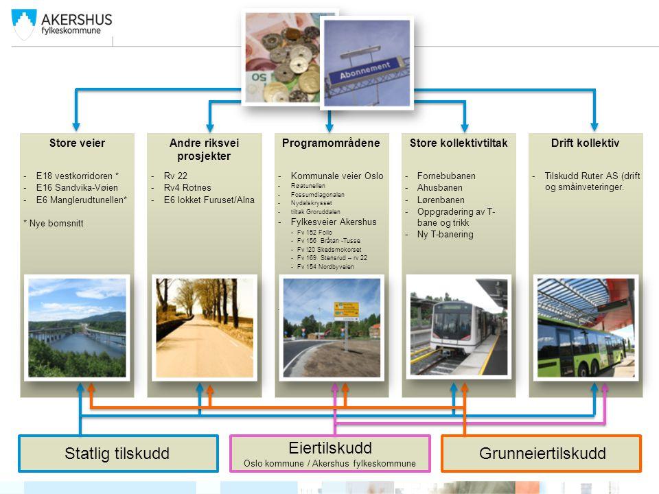 ProgramområdeneStore veierAndre riksvei prosjekter Store kollektivtiltakDrift kollektiv -Kommunale veier Oslo -Røatunellen -Fossumdiagonalen -Nydalskr