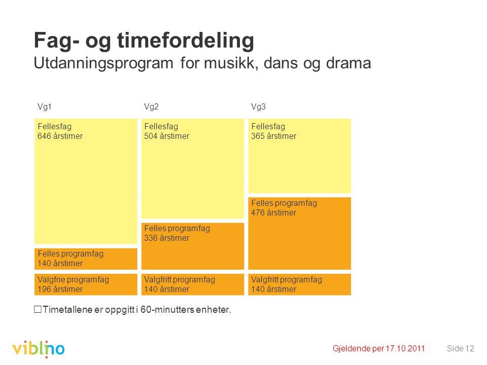 Gjeldende per 17.10.2011Side 12 Fag- og timefordeling Utdanningsprogram for musikk, dans og drama Timetallene er oppgitt i 60-minutters enheter. Vg1Vg