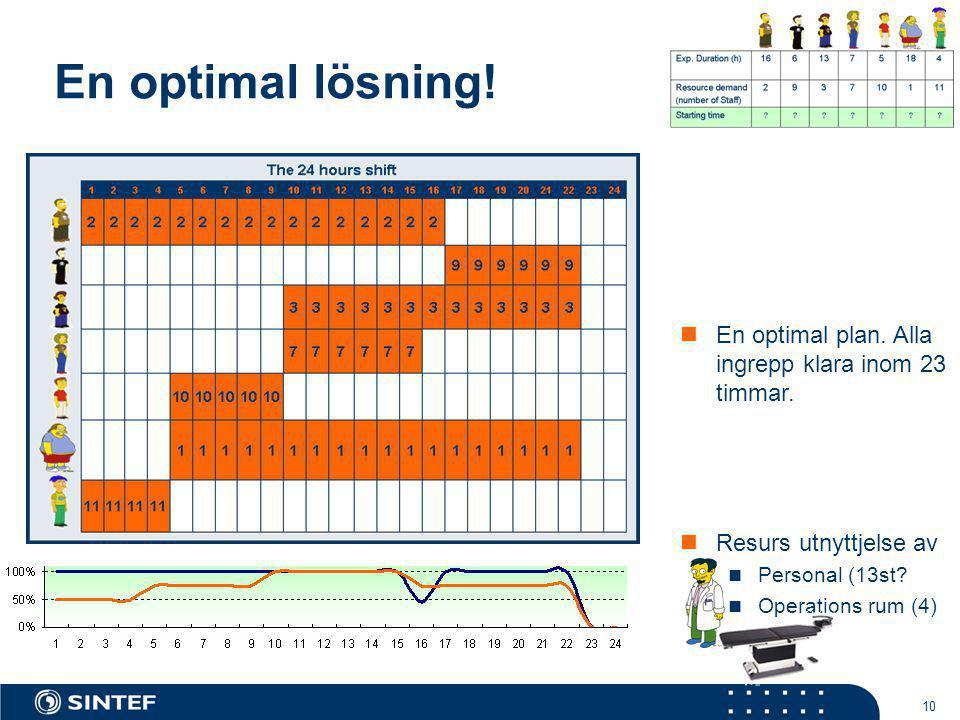 10 En optimal lösning!  En optimal plan. Alla ingrepp klara inom 23 timmar.  Resurs utnyttjelse av  Personal (13st?  Operations rum (4)