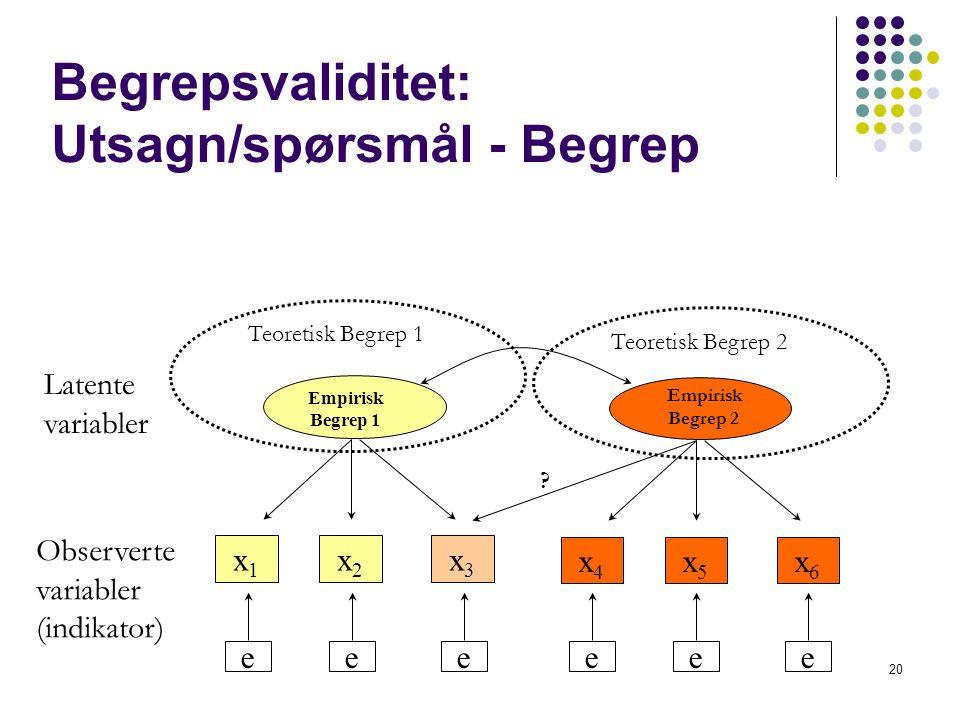 20 x1x1 x2x2 x3x3 Empirisk Begrep 1 x4x4 x5x5 x6x6 Empirisk Begrep 2 eeeeee Latente variabler Observerte variabler (indikator) Teoretisk Begrep 1 ? Te