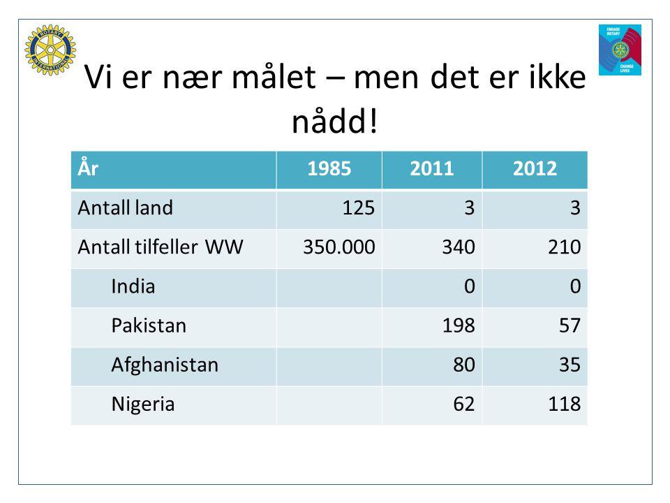År198520112012 Antall land12533 Antall tilfeller WW350.000340210 India00 Pakistan19857 Afghanistan8035 Nigeria62118 Vi er nær målet – men det er ikke