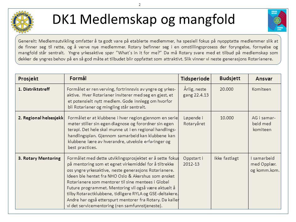DK1 Medlemskap og mangfold Generelt: Medlemsutvikling omfatter å ta godt vare på etablerte medlemmer, ha spesiell fokus på nyopptatte medlemmer slik a
