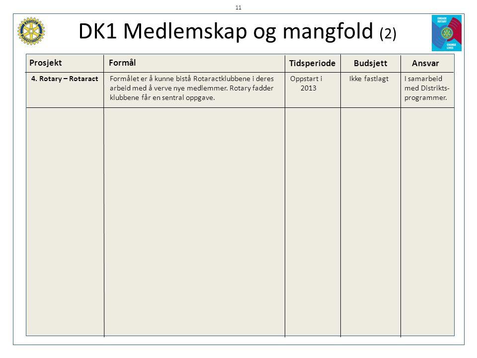 DK1 Medlemskap og mangfold (2) ProsjektFormål TidsperiodeBudsjett Ansvar 11 4. Rotary – Rotaract Formålet er å kunne bistå Rotaractklubbene i deres Op