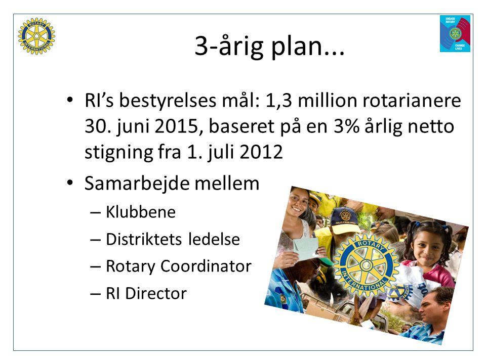 3-årig plan... • RI's bestyrelses mål: 1,3 million rotarianere 30. juni 2015, baseret på en 3% årlig netto stigning fra 1. juli 2012 • Samarbejde mell