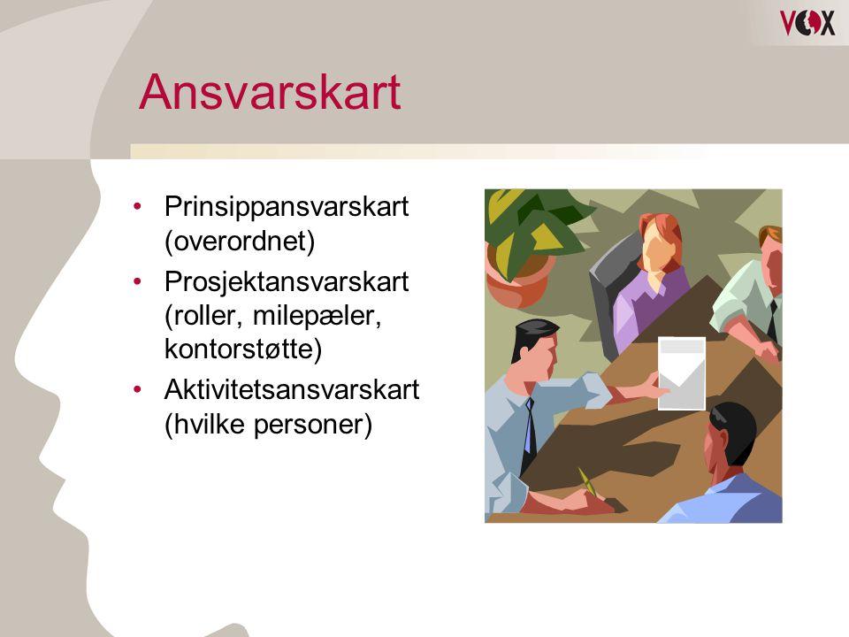 Ansvarskart •Prinsippansvarskart (overordnet) •Prosjektansvarskart (roller, milepæler, kontorstøtte) •Aktivitetsansvarskart (hvilke personer)