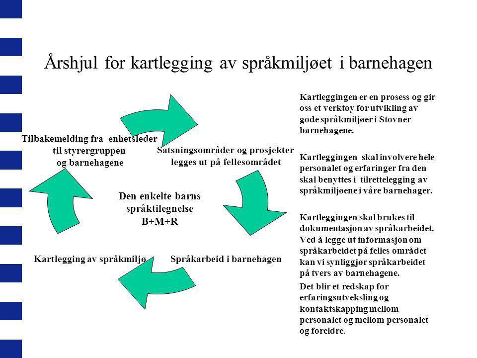 Årshjul for kartlegging av språkmiljøet i barnehagen Satsningsområder og prosjekter legges ut på fellesområdet Språkarbeid i barnehagen Kartlegging av