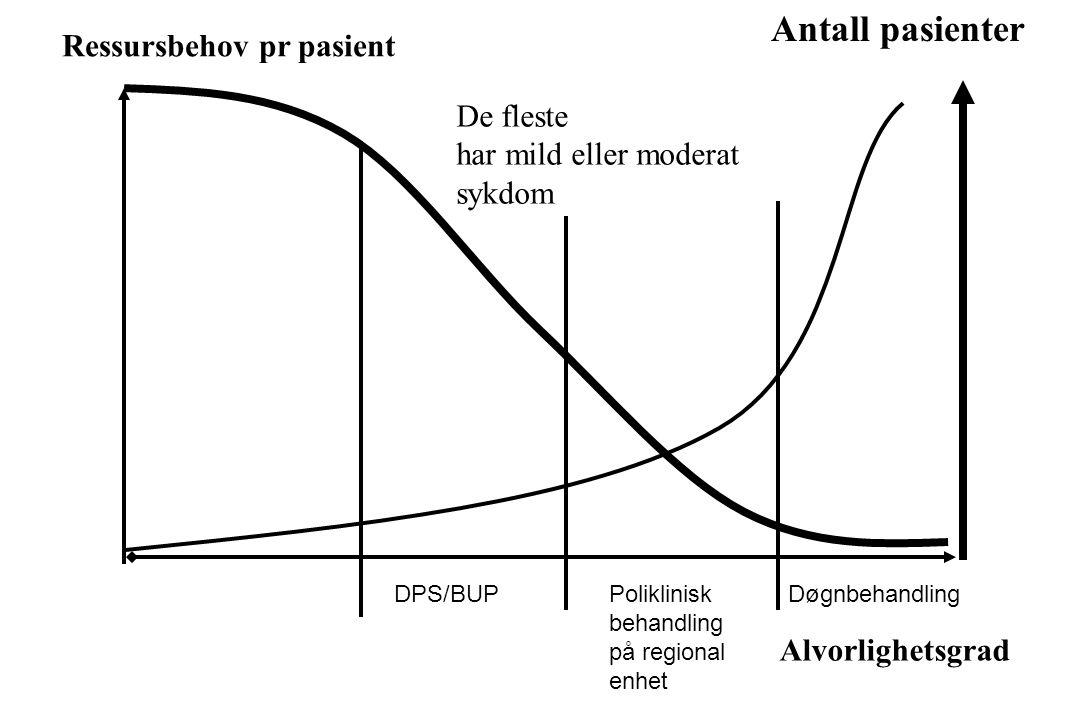 Ressursbehov pr pasient Alvorlighetsgrad Antall pasienter De fleste har mild eller moderat sykdom DøgnbehandlingPoliklinisk behandling på regional enh