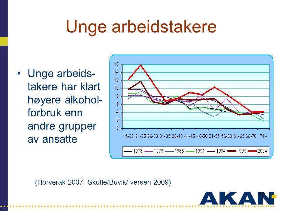 …………………………………………………………………………..... 22 Unge arbeidstakere •Unge arbeids- takere har klart høyere alkohol- forbruk enn andre grupper av ansatte (Horverak