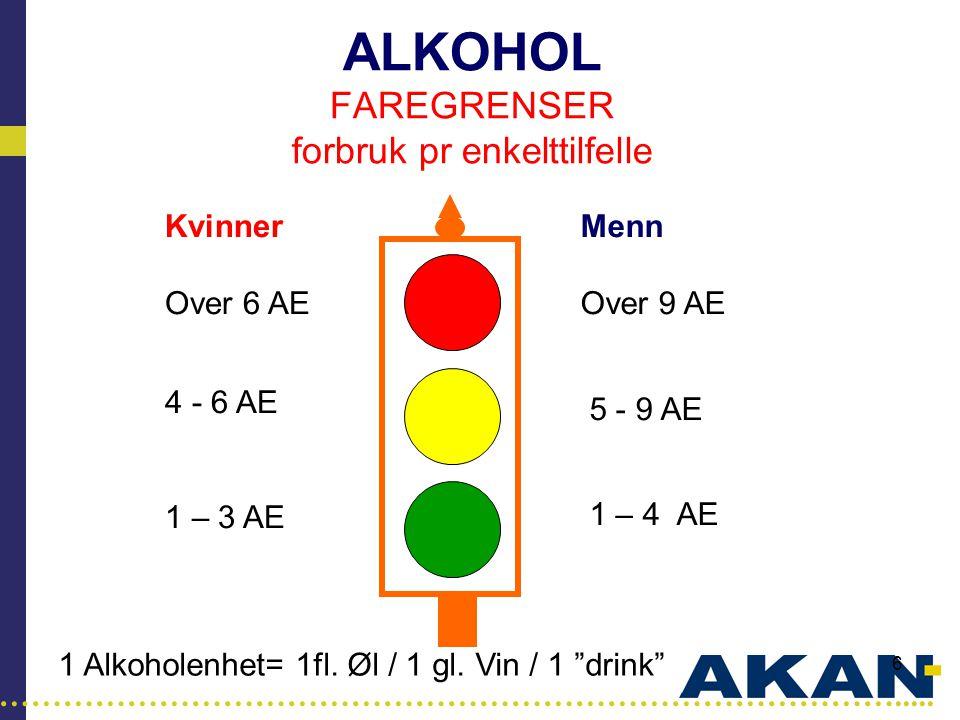 …………………………………………………………………………..... 6 ALKOHOL FAREGRENSER forbruk pr enkelttilfelle Menn Over 9 AE 5 - 9 AE 1 – 4 AE Kvinner Over 6 AE 4 - 6 AE 1 – 3 AE