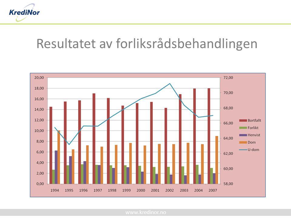 www.kredinor.no Resultatet av forliksrådsbehandlingen