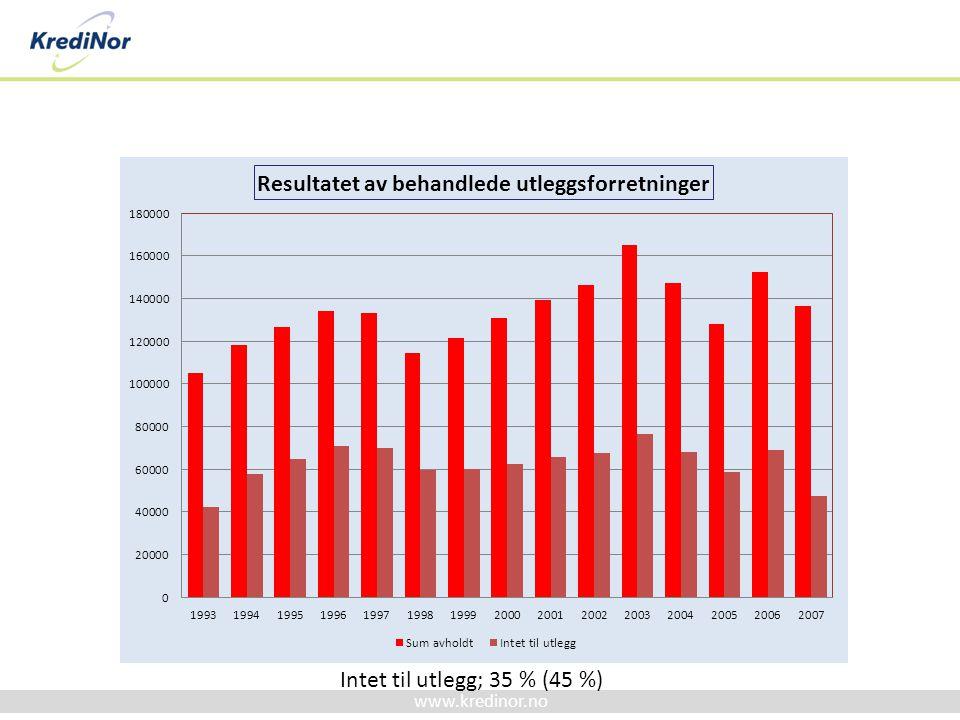 www.kredinor.no Intet til utlegg; 35 % (45 %)