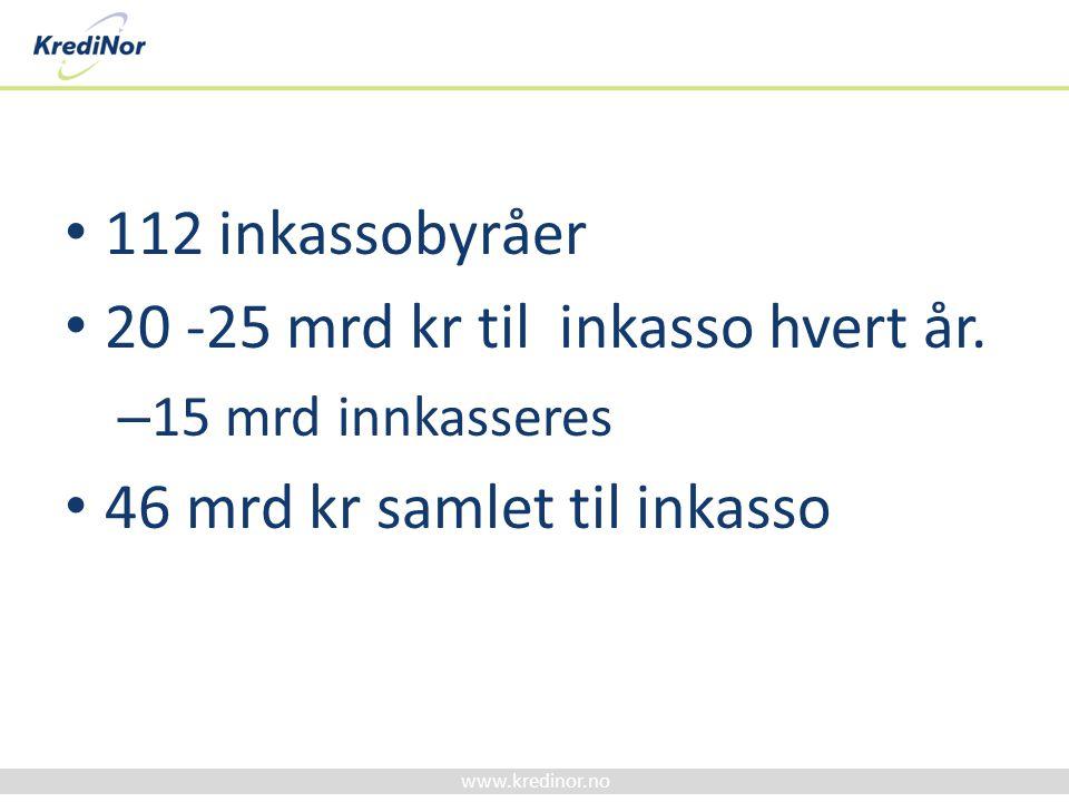 www.kredinor.no Antall inkassosaker i Norge Saker rapportert til Kredittilsynet 2007 mottatt 3.890.649 saker.