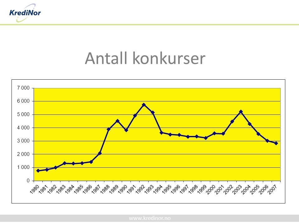 www.kredinor.no Antall utleggsbegjæringer Utleggsbegjæringer fast eiendom og løsøre Tot.