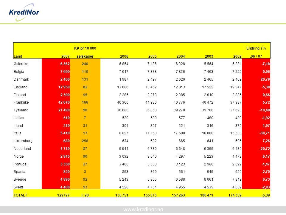 www.kredinor.no KK pr 10 000 Endring i % Land2007selskaper20062005200420032002.06 / 07 Østerrike6 3622406 8547 1366 3285 5645 281-7,18 Belgia7 6901107