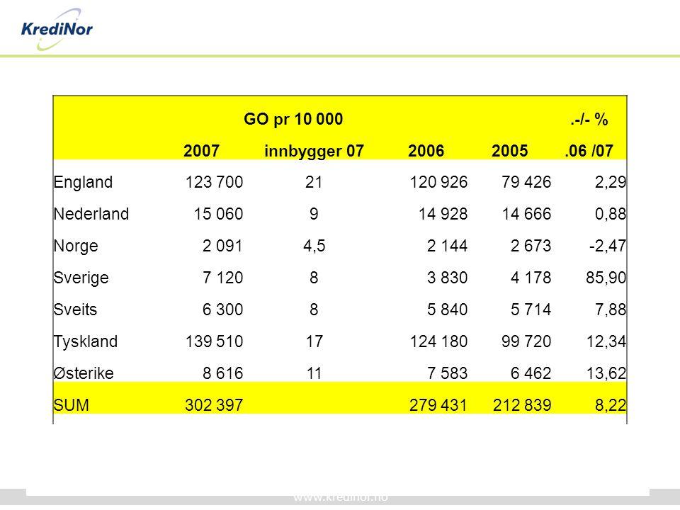 www.kredinor.no GO pr 10 000.-/- % 2007innbygger 0720062005.06 /07 England123 70021120 92679 4262,29 Nederland15 060914 92814 6660,88 Norge2 0914,52 1