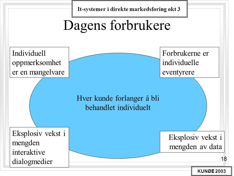 It-systemer i direkte markedsføring økt 3 KUNØE 2003 18 Dagens forbrukere Individuell oppmerksomhet er en mangelvare Forbrukerne er individuelle event