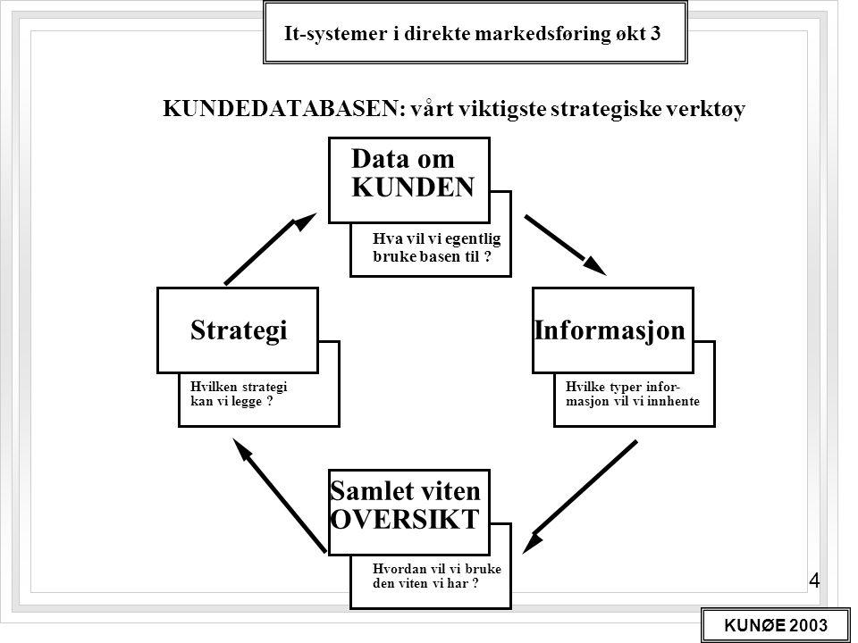 It-systemer i direkte markedsføring økt 3 KUNØE 2003 4 KUNDEDATABASEN: vårt viktigste strategiske verktøy Data om KUNDEN Hva vil vi egentlig bruke bas
