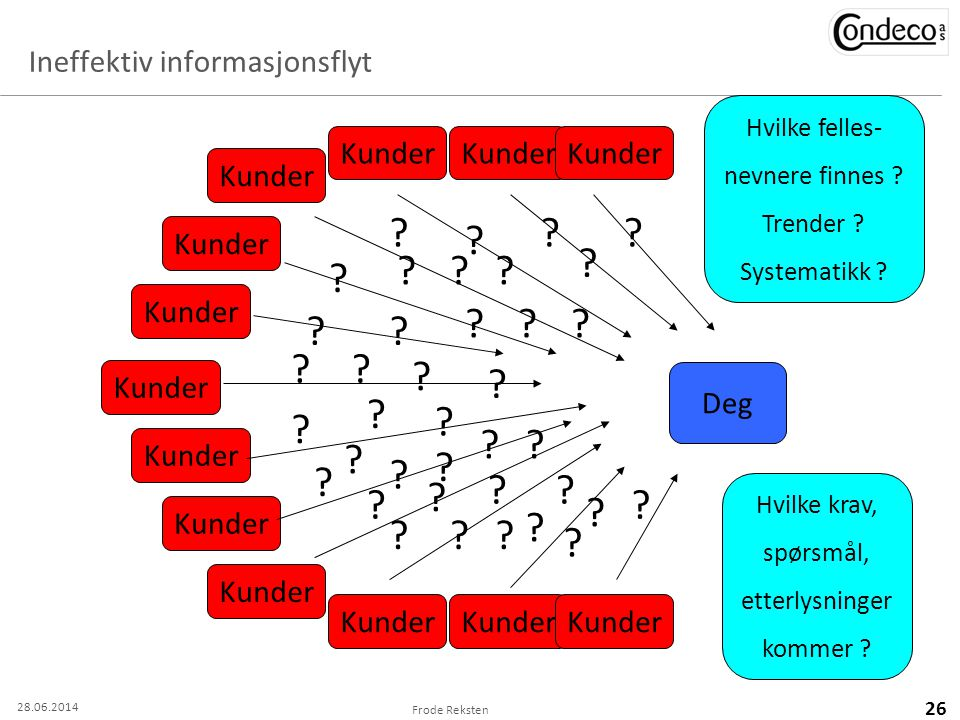 Ineffektiv informasjonsflyt Frode Reksten 26 Kunder Deg Kunder ?? ? ? ? ? ?? ? ? ??? ? ?? ? ? ? ? ? ? ? ? ? ?? ?? ? ? ??? ? ? ? ? Hvilke krav, spørsmå