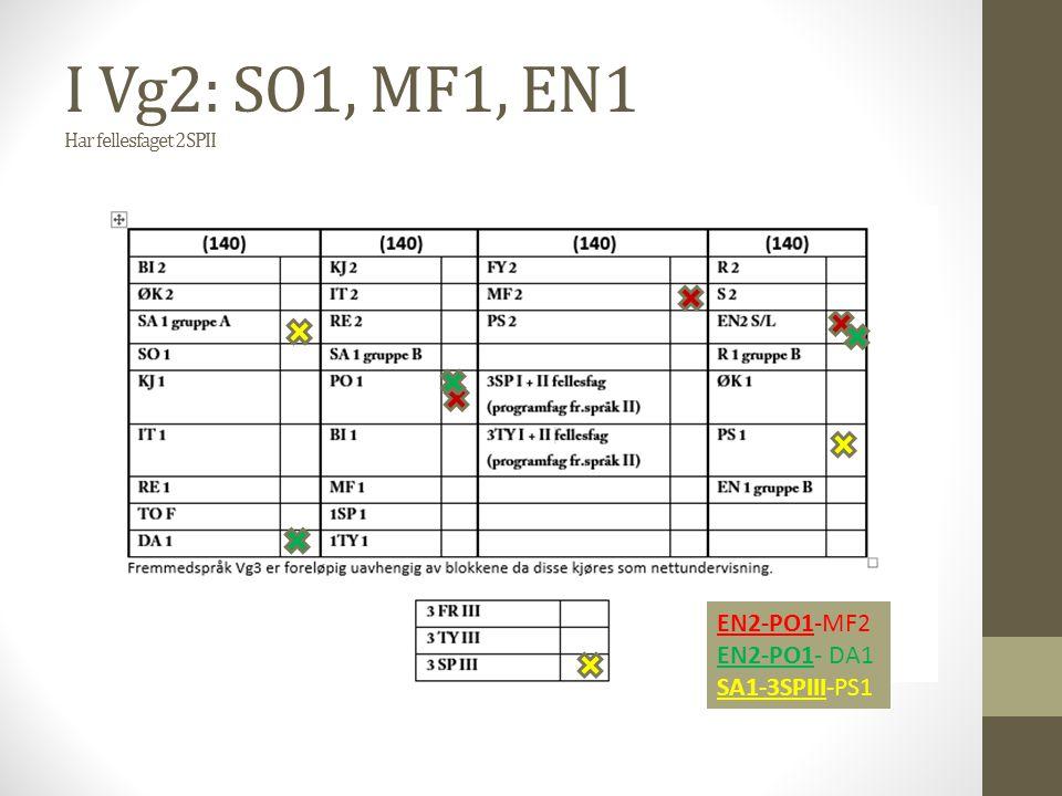 I Vg2: SO1, MF1, EN1 Har fellesfaget 2SPII EN2-PO1-MF2 EN2-PO1- DA1 SA1-3SPIII-PS1