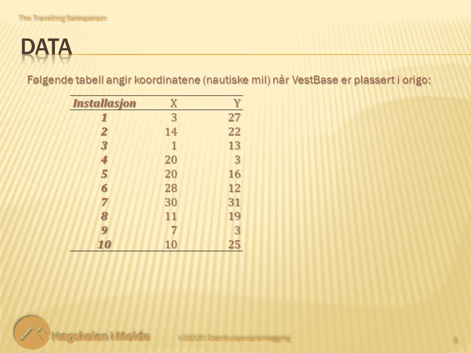 LOG530 Distribusjonsplanlegging 3 3 The Travelling Salesperson Følgende tabell angir koordinatene (nautiske mil) når VestBase er plassert i origo: InstallasjonXY1327 21422 3113 4203 52016 62812 73031 81119 973 101025