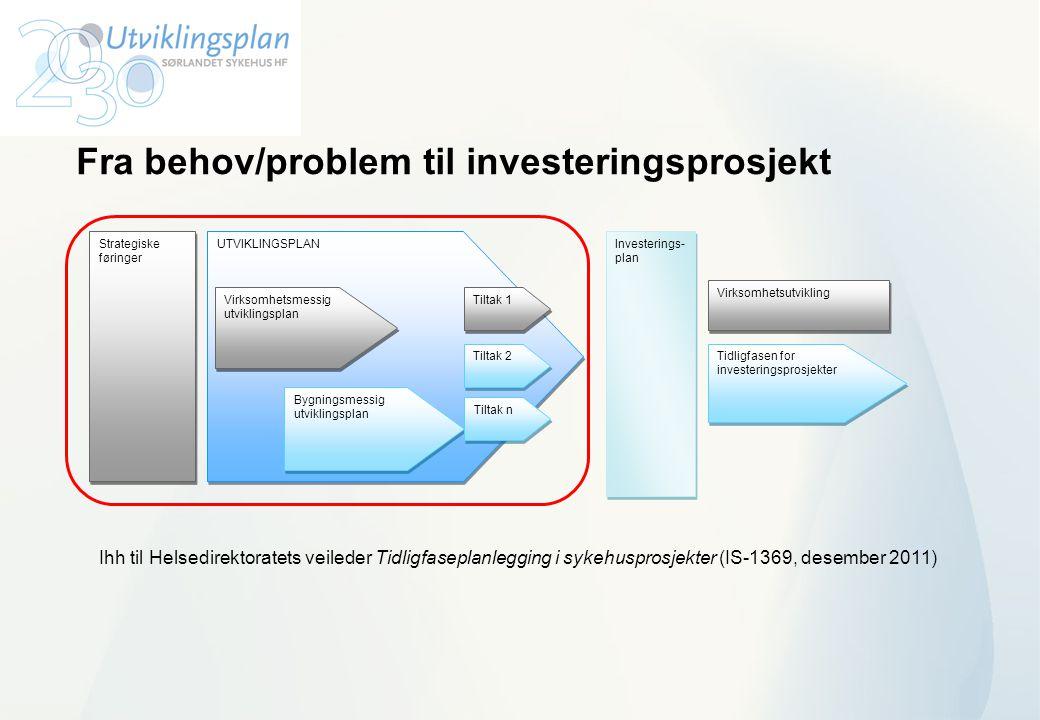 Fra behov/problem til investeringsprosjekt UTVIKLINGSPLAN Virksomhetsmessig utviklingsplan Bygningsmessig utviklingsplan Tiltak 1 Tiltak n Investering