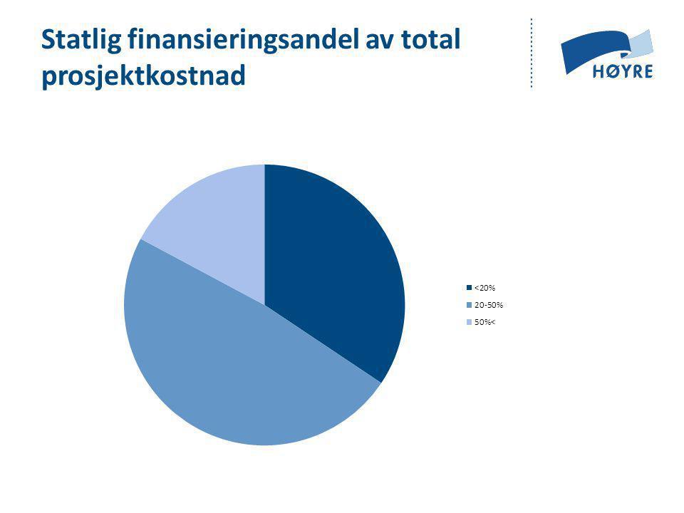 Statlig finansieringsandel av total prosjektkostnad