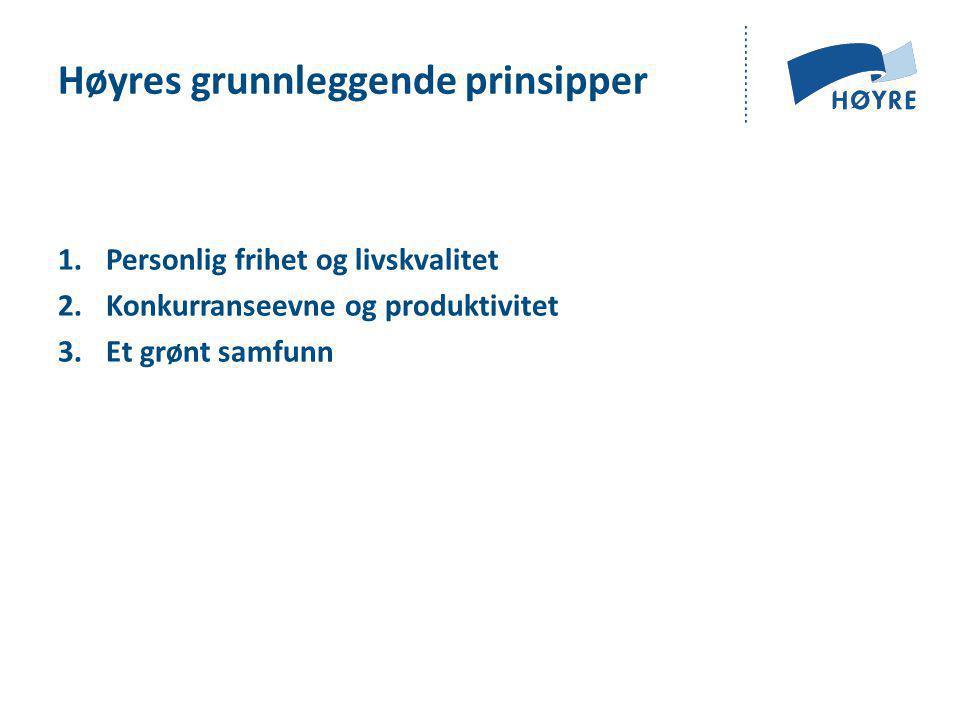 Høyres grunnleggende prinsipper 1.Personlig frihet og livskvalitet 2.Konkurranseevne og produktivitet 3.Et grønt samfunn