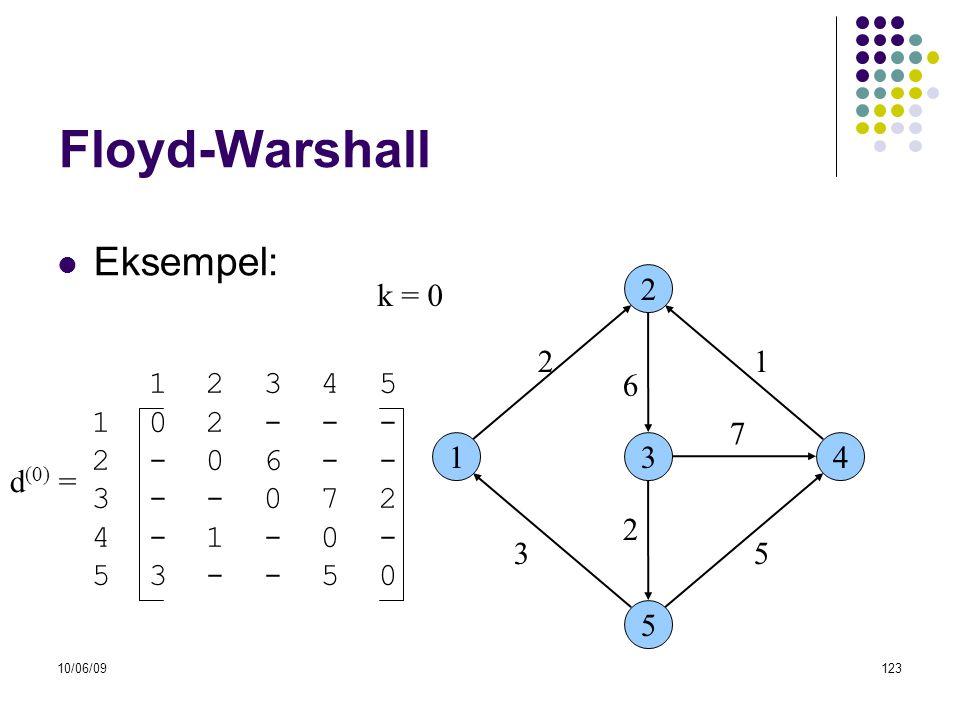 10/06/09123 Floyd-Warshall  Eksempel: 13 2 5 4 53 6 21 7 2 1 2 3 4 5 1 0 2 - - - 2 - 0 6 - - 3 - - 0 7 2 4 - 1 - 0 - 5 3 - - 5 0 d (0) = k = 0