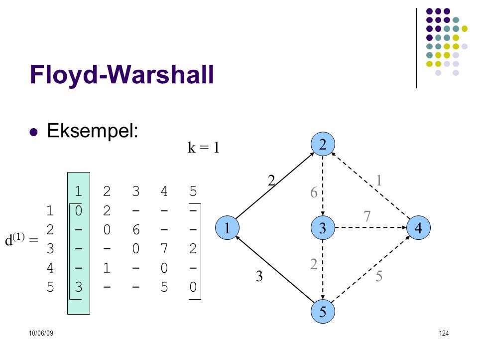 10/06/09124 Floyd-Warshall  Eksempel: 13 2 5 4 53 6 21 7 2 1 2 3 4 5 1 0 2 - - - 2 - 0 6 - - 3 - - 0 7 2 4 - 1 - 0 - 5 3 - - 5 0 d (1) = k = 1