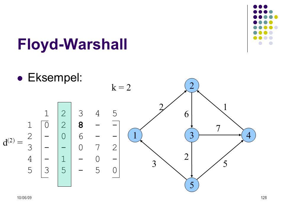 10/06/09128 Floyd-Warshall  Eksempel: 13 2 5 4 53 6 21 7 2 1 2 3 4 5 1 0 2 8 - - 2 - 0 6 - - 3 - - 0 7 2 4 - 1 - 0 - 5 3 5 - 5 0 d (2) = k = 2