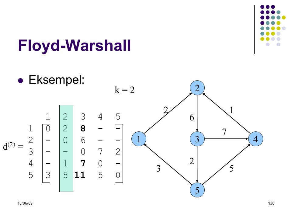10/06/09130 Floyd-Warshall  Eksempel: 13 2 5 4 53 6 21 7 2 1 2 3 4 5 1 0 2 8 - - 2 - 0 6 - - 3 - - 0 7 2 4 - 1 7 0 - 5 3 5 11 5 0 d (2) = k = 2