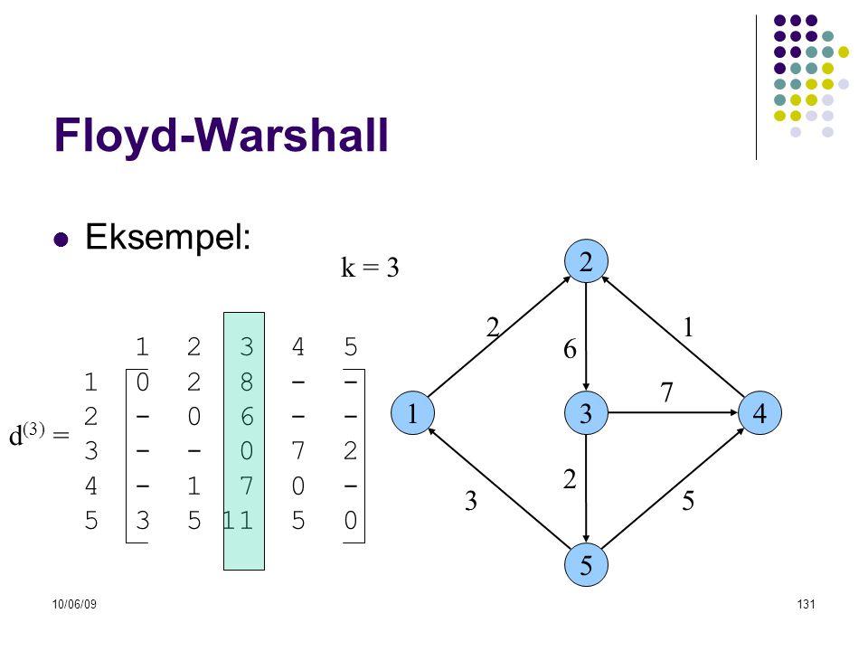 10/06/09131 Floyd-Warshall  Eksempel: 13 2 5 4 53 6 21 7 2 1 2 3 4 5 1 0 2 8 - - 2 - 0 6 - - 3 - - 0 7 2 4 - 1 7 0 - 5 3 5 11 5 0 d (3) = k = 3