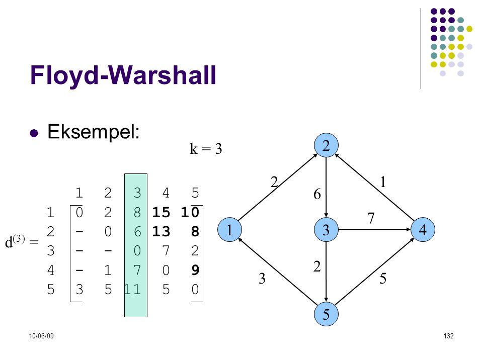 10/06/09132 Floyd-Warshall  Eksempel: 13 2 5 4 53 6 21 7 2 1 2 3 4 5 1 0 2 8 15 10 2 - 0 6 13 8 3 - - 0 7 2 4 - 1 7 0 9 5 3 5 11 5 0 d (3) = k = 3