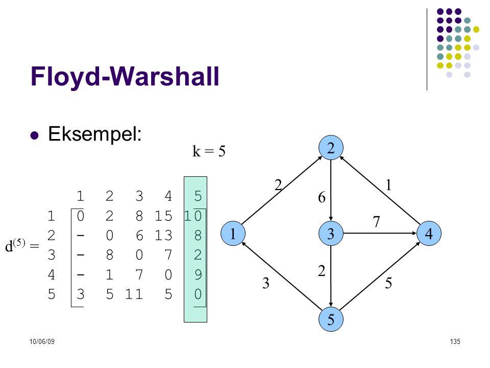 10/06/09135 Floyd-Warshall  Eksempel: 13 2 5 4 53 6 21 7 2 1 2 3 4 5 1 0 2 8 15 10 2 - 0 6 13 8 3 - 8 0 7 2 4 - 1 7 0 9 5 3 5 11 5 0 d (5) = k = 5