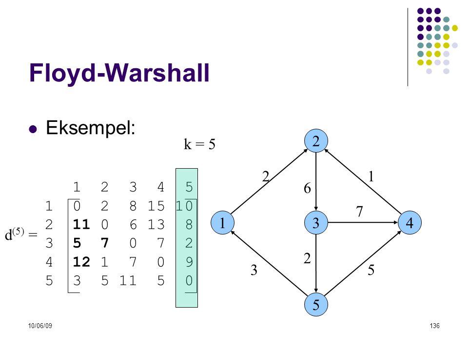 10/06/09136 Floyd-Warshall  Eksempel: 13 2 5 4 53 6 21 7 2 1 2 3 4 5 1 0 2 8 15 10 2 11 0 6 13 8 3 5 7 0 7 2 4 12 1 7 0 9 5 3 5 11 5 0 d (5) = k = 5