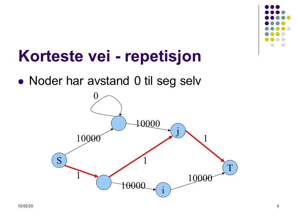 10/06/09115 Floyd-Warshall  La oss for øyeblikket kun se på korteste veier som bruker node (1, 2, 3, …, k) foruten endenodene: S 1 3 T 2 k …
