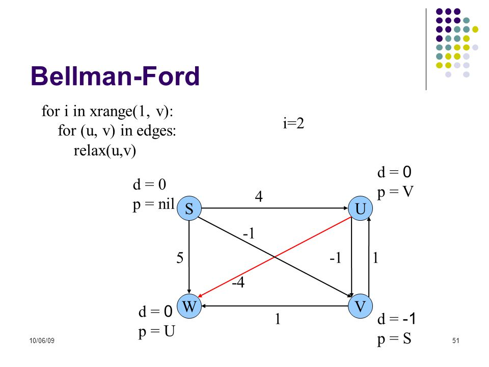 10/06/0951 Bellman-Ford for i in xrange(1, v): for (u, v) in edges: relax(u,v) SU WV 5 1 4 -4 1 d = 0 p = U d = 0 p = nil d = 0 p = V d = -1 p = S i=2