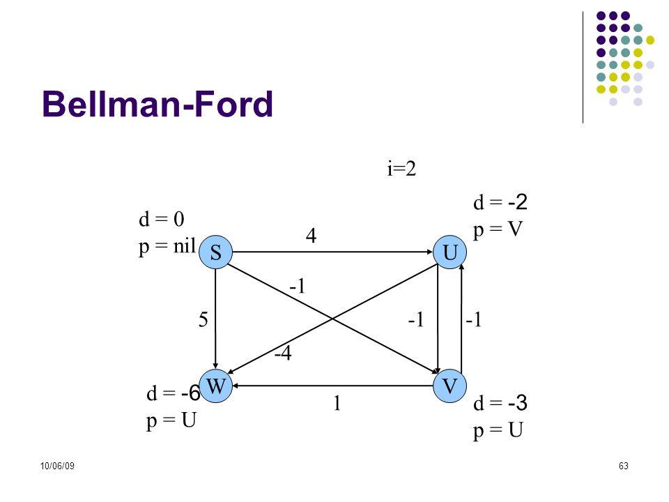 10/06/0963 Bellman-Ford SU WV 5 1 4 -4 d = -6 p = U d = 0 p = nil d = -2 p = V d = -3 p = U i=2